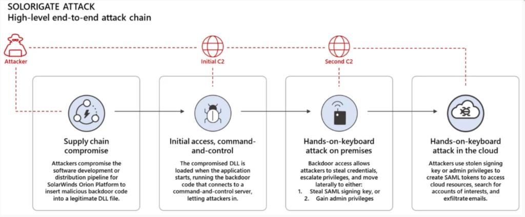 Microsoft: SolarWinds hackers